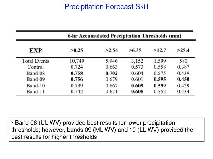 Precipitation Forecast Skill