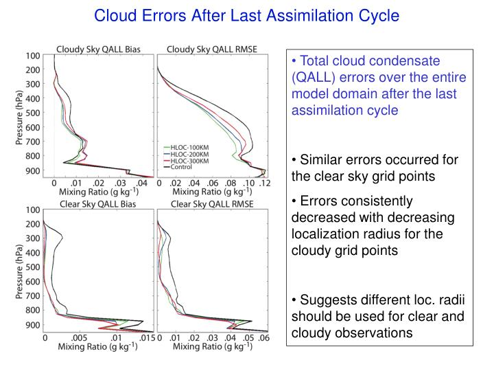 Cloud Errors After Last Assimilation Cycle