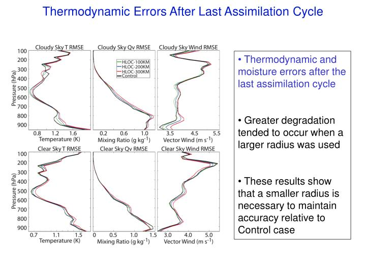 Thermodynamic Errors After Last Assimilation Cycle