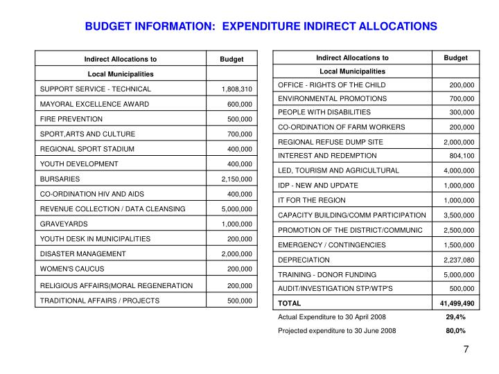 BUDGET INFORMATION:  EXPENDITURE INDIRECT ALLOCATIONS