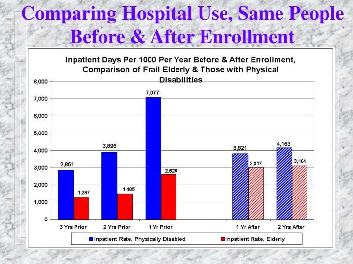 Comparing Hospital Use, Same People Before & After Enrollment