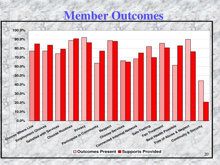 Member Outcomes