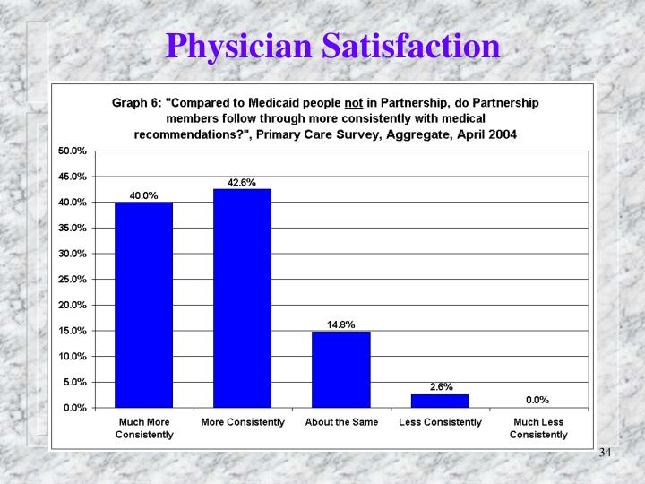 Physician Satisfaction
