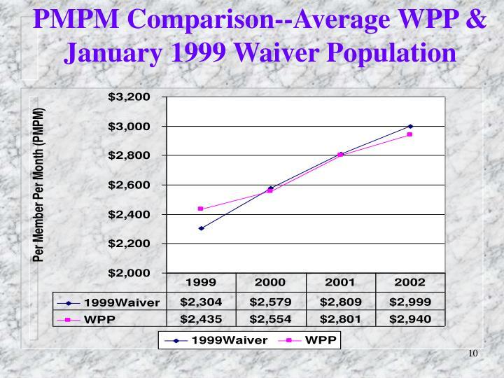 PMPM Comparison--Average WPP & January 1999 Waiver Population