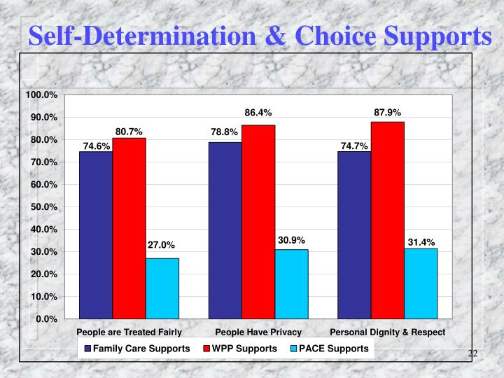 Self-Determination & Choice Supports