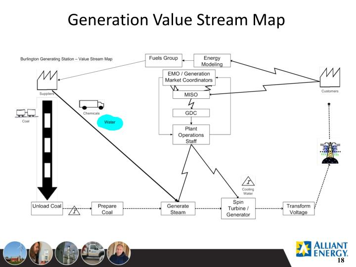 Generation Value Stream Map