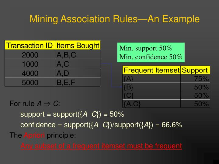 Min. support 50%