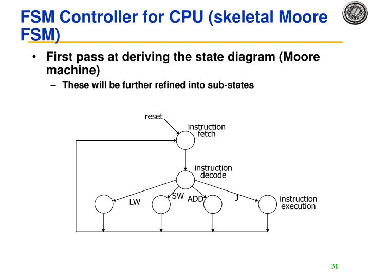 FSM Controller for CPU (skeletal Moore FSM)