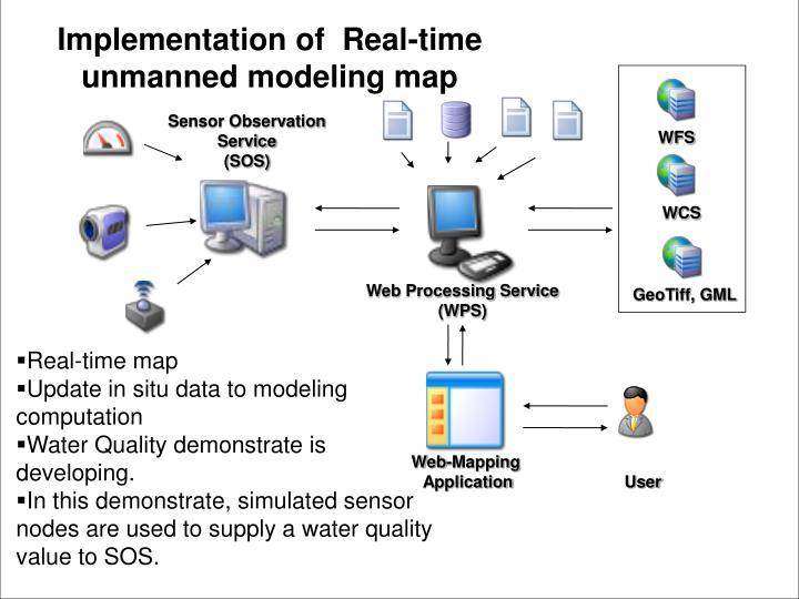 Implementation of  Real-time