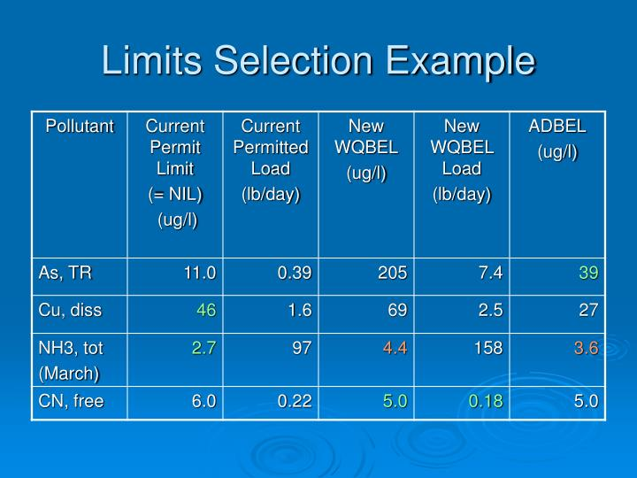 Limits Selection Example