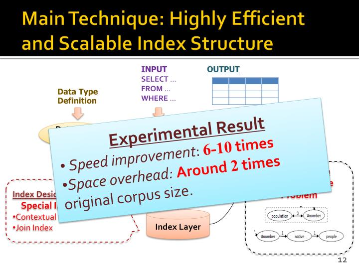 Main Technique: Highly Efficient and Scalable Index Structure