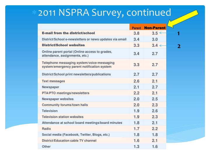 2011 NSPRA Survey, continued