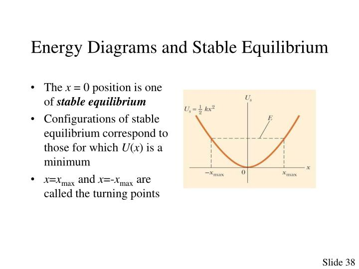 Energy Diagrams and Stable Equilibrium