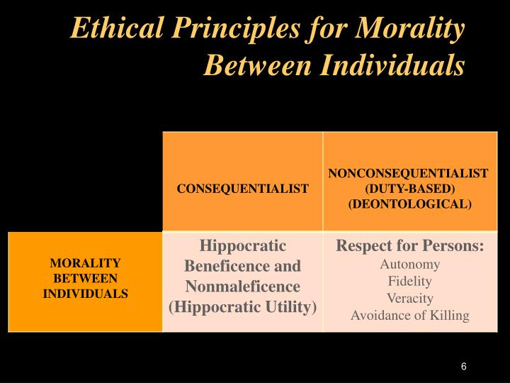 Ethical Principles for Morality Between Individuals