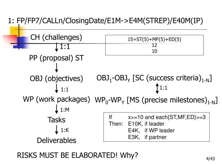 1: FP/FP7/CALLn/ClosingDate/E1M->E4M(STREP)/E40M(IP)