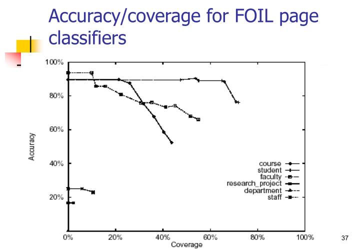 Accuracy/coverage for FOIL page classifiers