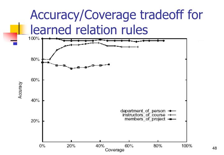 Accuracy/Coverage tradeoff for learned relation rules
