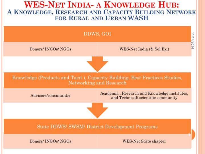 WES-Net India- a Knowledge Hub: