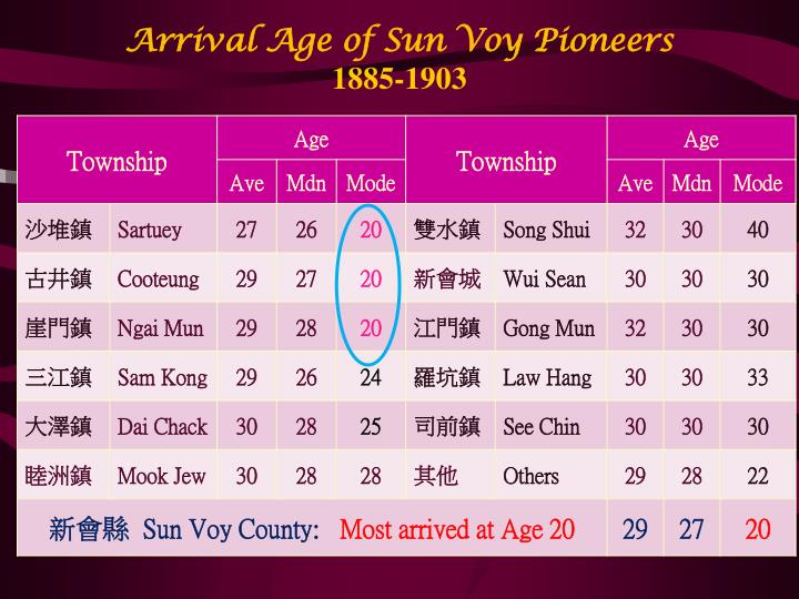 Arrival Age of Sun Voy Pioneers