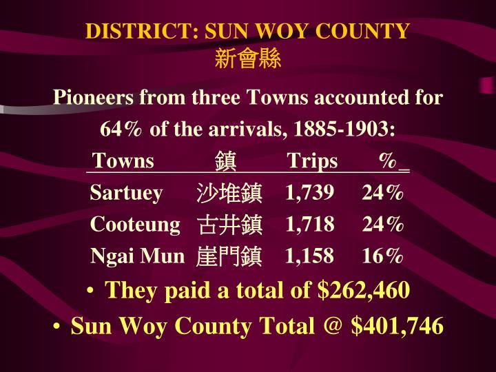 DISTRICT: SUN WOY COUNTY