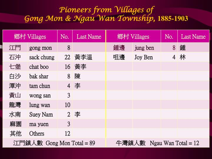 Pioneers from Villages of