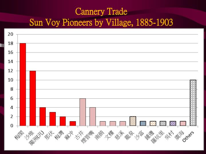 Cannery Trade