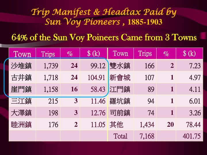 Trip Manifest & Headtax Paid by