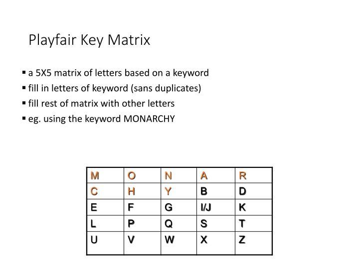 Playfair Key Matrix