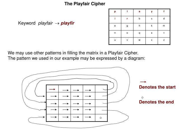 The Playfair Cipher