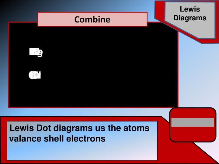 Lewis Diagrams
