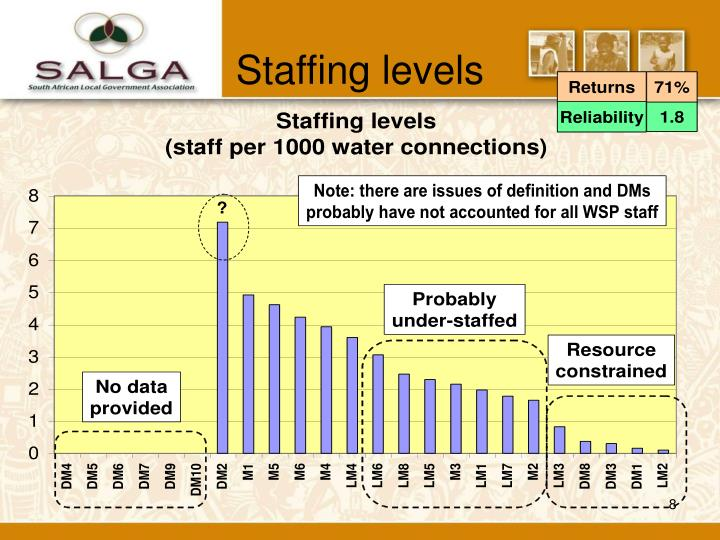 Staffing levels