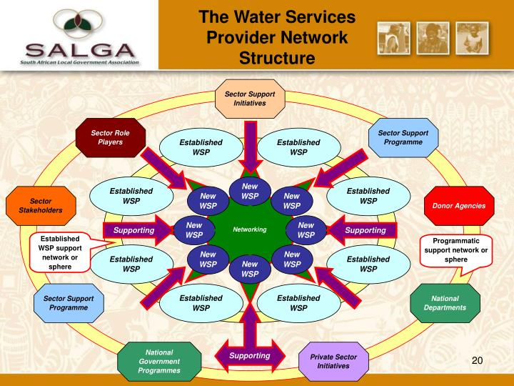 The Water Services Provider Network Structure