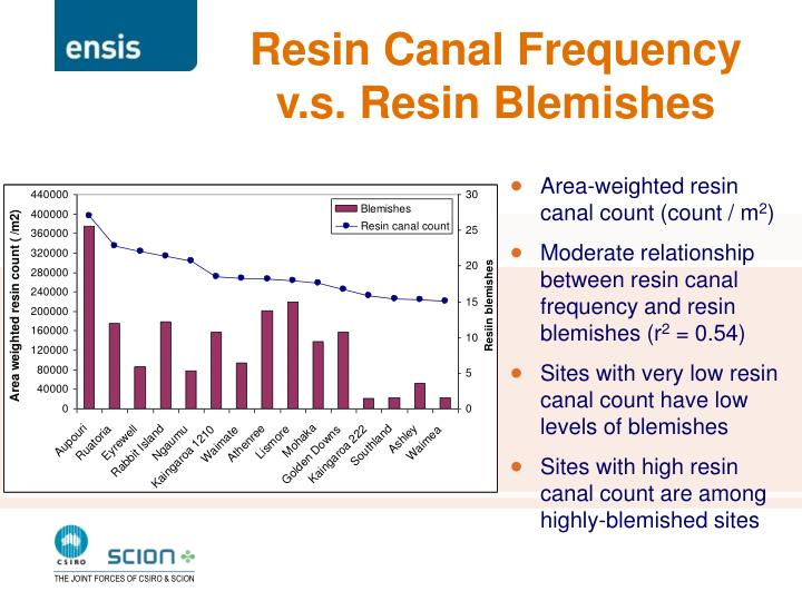 Resin Canal Frequency v.s. Resin Blemishes