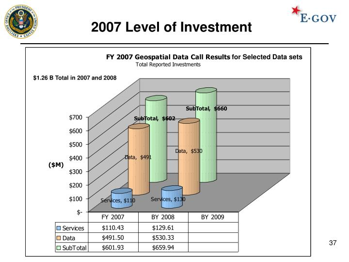 2007 Level of Investment