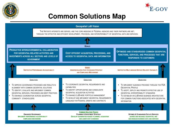 Common Solutions Map