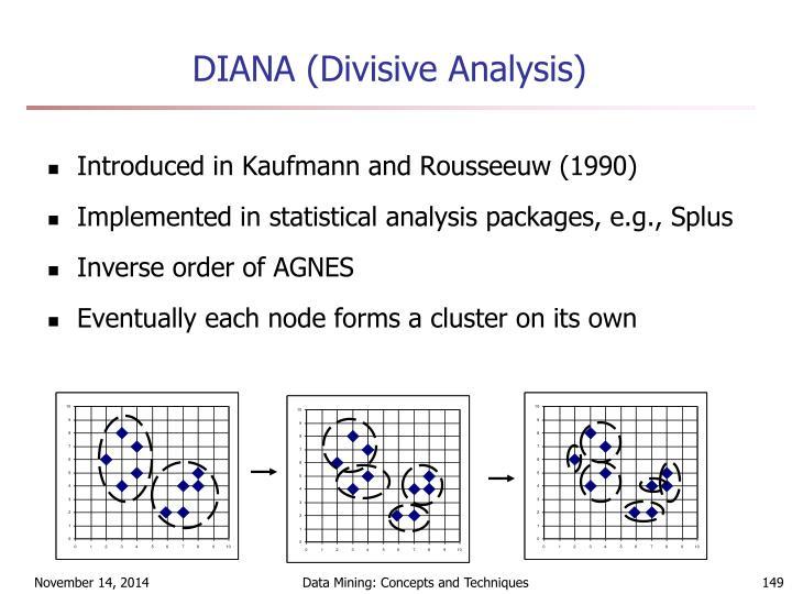 DIANA (Divisive Analysis)