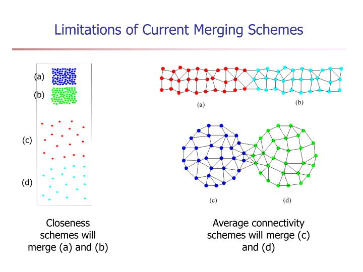 Limitations of Current Merging Schemes