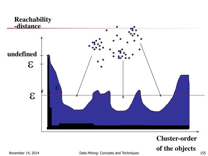 Reachability-distance