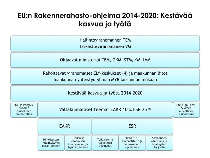 EU:n Rakennerahasto-ohjelma 2014-2020: Kestävää kasvua ja työtä