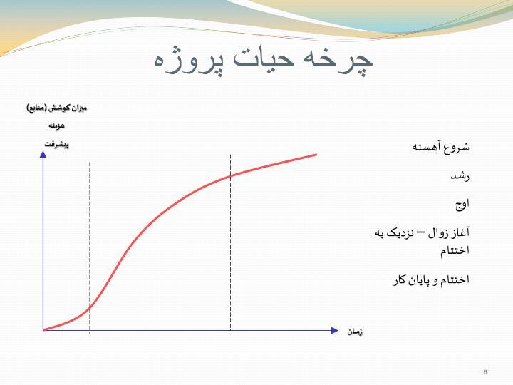 چرخه حيات پروژه