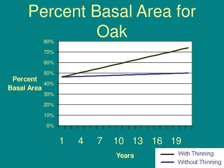 Percent Basal Area for Oak