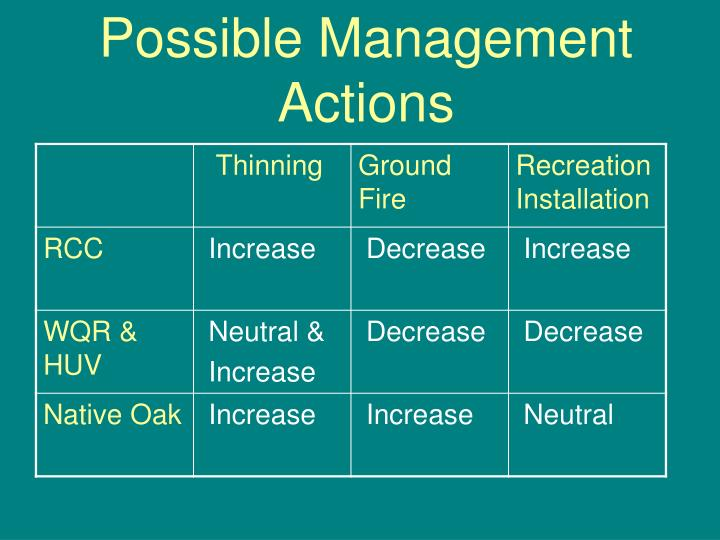 Possible Management Actions
