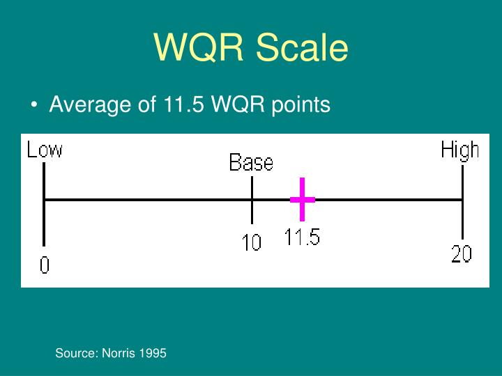 WQR Scale