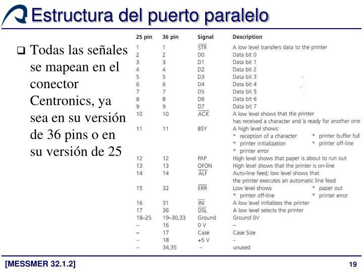 Estructura del puerto paralelo
