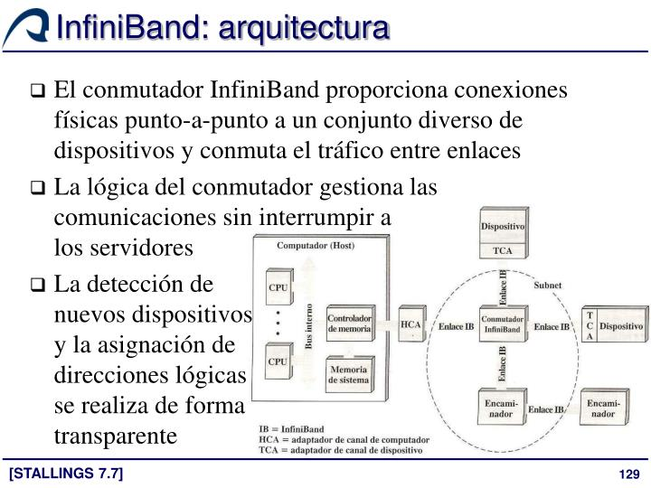 InfiniBand: arquitectura
