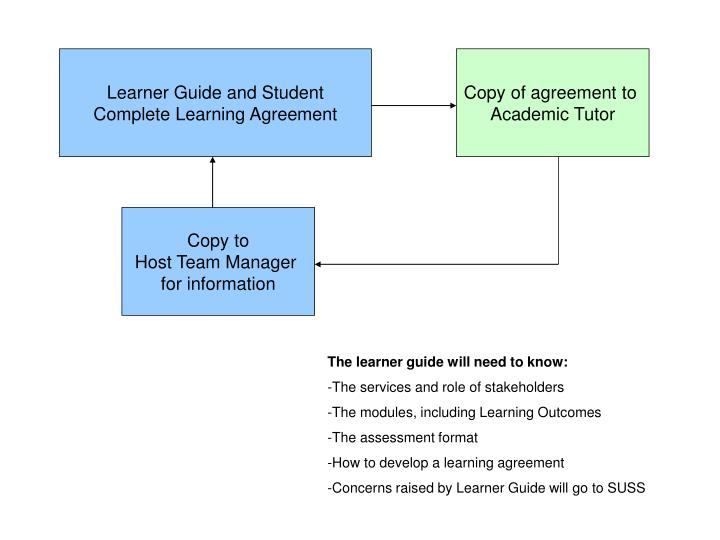 Learner Guide and Student