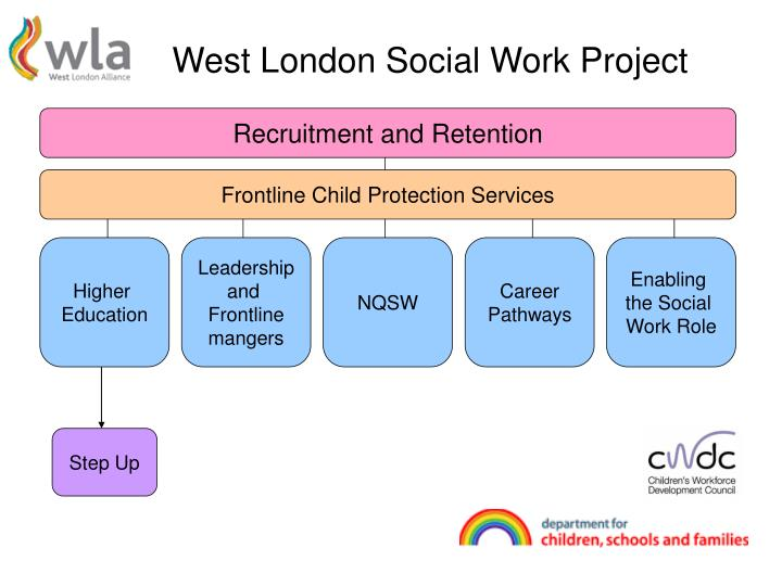 West london social work project
