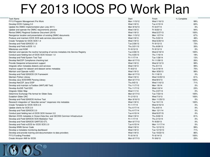 FY 2013 IOOS PO Work Plan