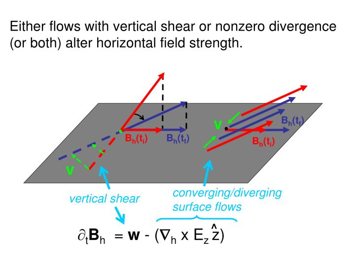 Either flows with vertical shear or nonzero divergence (or both) alter horizontal field strength.