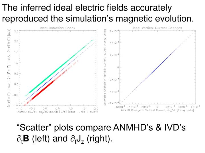 The inferred ideal electric fields accurately reproduced the simulation's magnetic evolution.